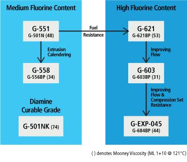 Bisphenol Curable Terpolymers