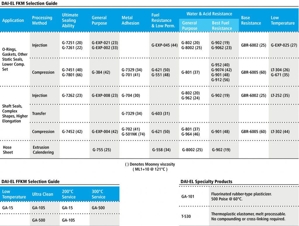 Daikin America DAI EL Selection Guide IMG