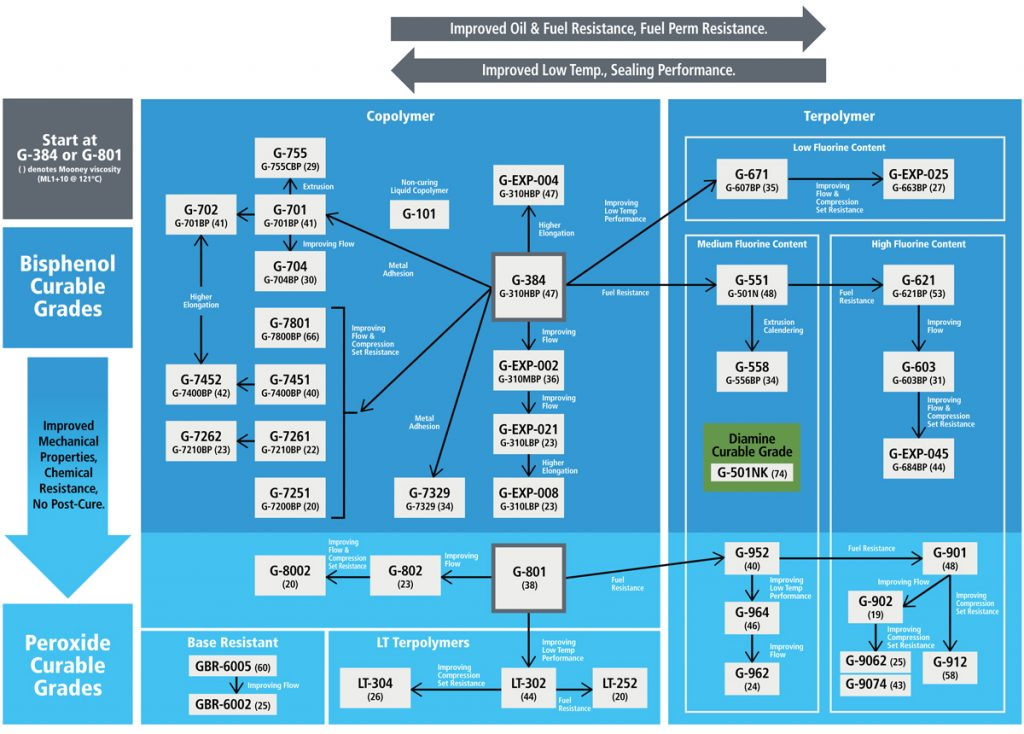 Daikin America DAI EL Selection Roadmap