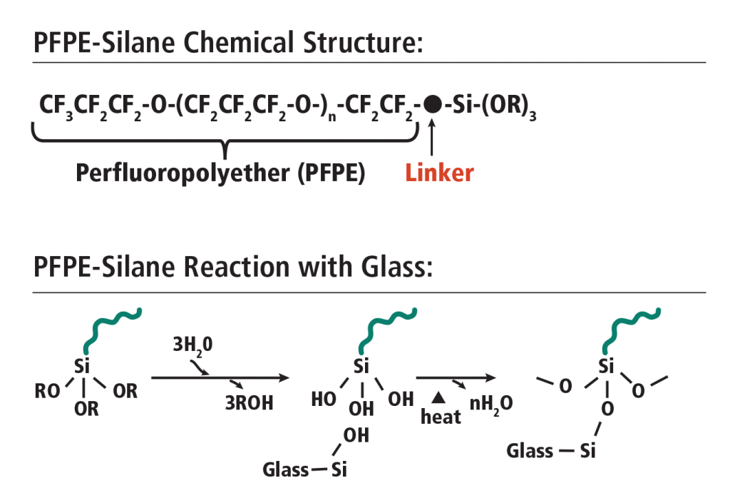 Image 1: PFPE-Si chemical structure and reaction